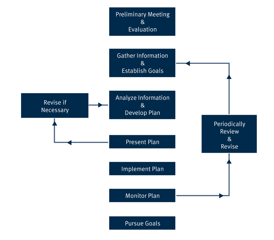 A diagram showing the financial process: Preliminary Meeting & Evaluation, Gather Information  &  Establish Goals,  Analyze Information  &  Develop Plan, Present Plan,  Implement Plan, Monitor Plan, Pursue Goals, Periodically review and revise